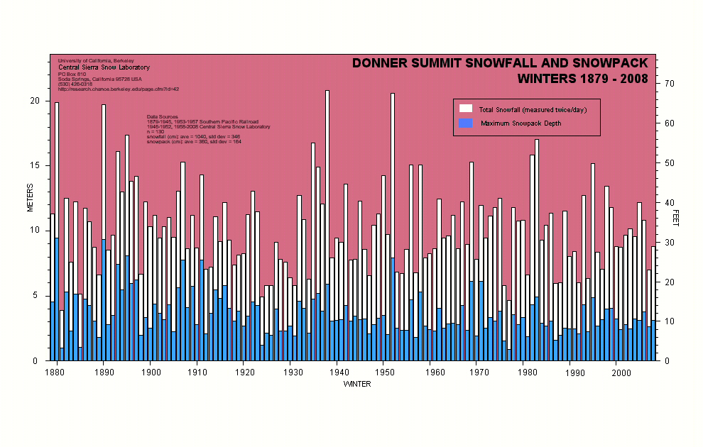 Nugget #163 A 2008 Donner Snowfall Chart02