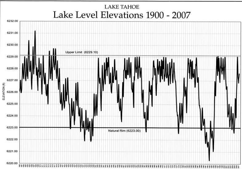 2 Nugget #189 Tahoe Elevation Chart